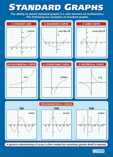 Standard Graphs Poster Educational Math Chart for All Students, Glossy Paper Measuring 33 x