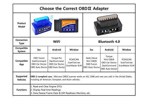 Car-WIFI-OBD-2-Wsiiroon-Wireless-OBD2-Car-Code-Reader-Scan-Tool-Scanner-Adapter-Check-Engine-Diagnostic-Tool-for-iOS-Apple-iPhone-iPad-Air-Mini-iPod-Touch-Andorid