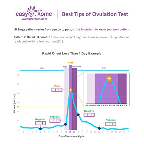 Easy@Home branded 100 Ovulation (LH) Urine Test Strips, 100 Tests by Easy@Home (Image #3)
