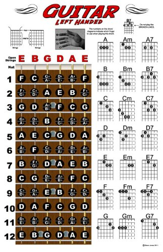 Amazon Left Handed Guitar Fretboard And Chord Chart