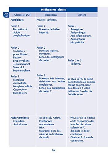 le repertoire des 102 outils de linfirmiere tout pour reussir ses stages infirmiers medicaments scores normes echelles afgsu