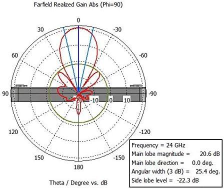 Antena Array de 24 GHz 20 dBi con Banda en K: Amazon.es ...