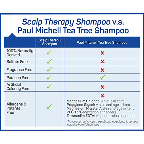 Puriya Sulfate Free Anti Dandruff Shampoo with Tea Tree Oil. 16 oz. Moisturizing and Gentle for Daily Use. Combats itchy, Flaky, Dry Scalp. Ideal for Psoriasis, Seborrheic Dermatitis, scalp eczema by Puriya (Image #4)