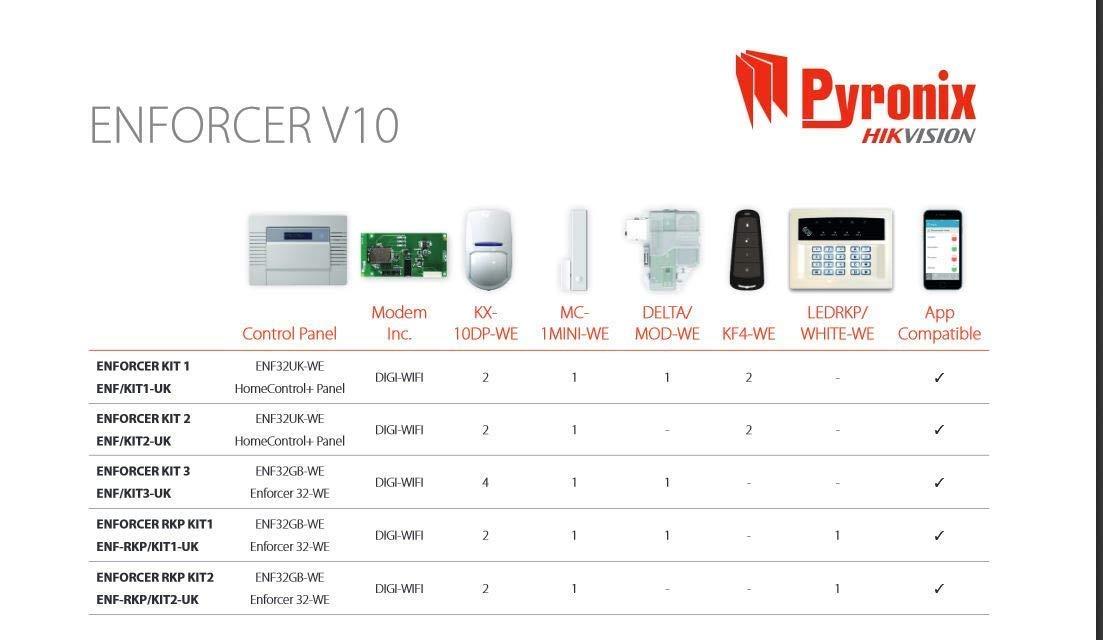 Pyronix ENF/KIT1-UK PSTN - Kit de Alarma para el hogar y la ...