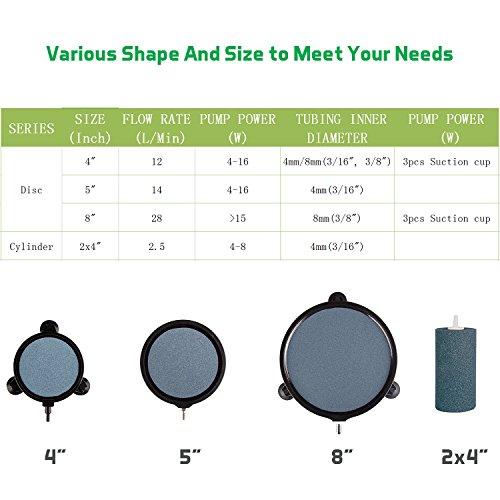VIVOSUN Air Stone 2PCS 4 X 2 Inch Large Air Stone Cylinder for Aquarium and Hydroponics Air Pump (2PCS 4 x 2 Inch) by VIVOSUN (Image #3)