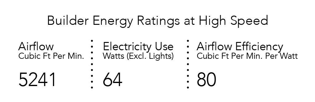 Emerson Ceiling Fans CF700WW Builder 52-Inch Energy Star Ceiling Fan, Light Kit Adaptable, Appliance White Finish