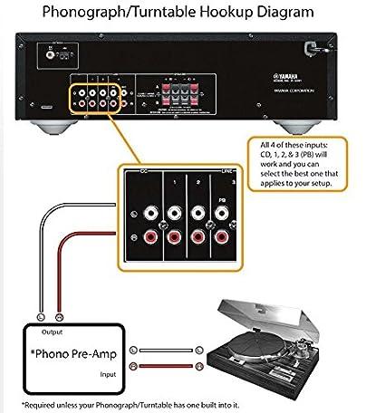 Amazon.com: Yamaha R-S202BL Receptor estéreo Negro ...