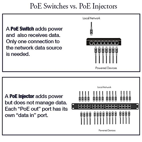 PoE Texas - 8 Port Passive Midspan Injector: Compatible with IEEE 802.3af Power Over Ethernet Devices including Phones, Cameras, Wifi Access Points and More - WS-POE-8-48v120w by WiFi-Texas (Image #6)