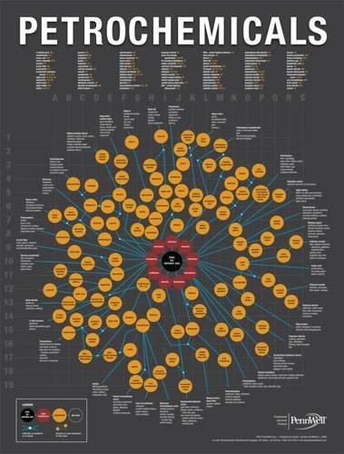 2013 Petrochemicals Chart