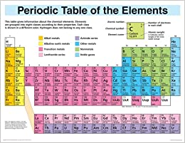 Amazon periodic table elements display wall chart periodic flip to back flip to front urtaz
