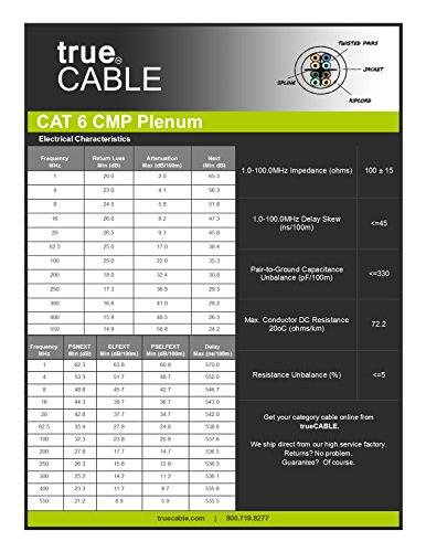 Cat6 Plenum (CMP), 1000ft, Blue, Solid Bare Copper Bulk Ethernet Cable, 550MHz, ETL Listed, 23AWG 4 Pair, Unshielded Twisted Pair (UTP), trueCABLE 7 HIGH PERFORMANCE NETWORK CABLE. This plenum rated cat 6 lan cable is 23 AWG with 4 pairs (8C). Suitable for Fast, Gigabit, and 10-Gigabit Ethernet. Supports bandwidth of up to 550 MHz. HASSLE FREE PACKAGING. 1000 feet (305 meters) of our trueCABLE product has been packaged in a tangle free, easy pull box so you don't have to worry about getting behind on your next job. 100% SOLID BARE COPPER CONDUCTORS. Pure bare copper produces a stronger signal along with better conductivity and flexibility when compared to copper clad aluminum (CCA).