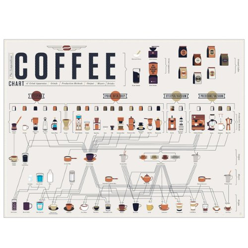 types of coffee poster
