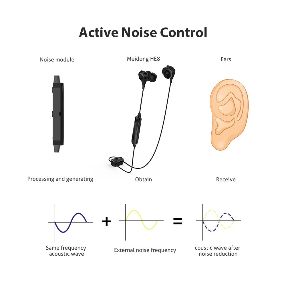 Active Noise Cancelling Earbuds, Meidong Bluetooth Headphones Wireless Ear buds In-ear Stereo Sports Earphones with Built-in Mic(ANC/Denoising Mode 10h/OTG Magnetic Charging) by meidong (Image #2)