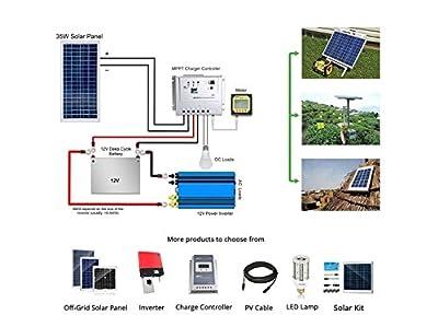 130 Watt Polycrystalline Photovoltaic PV Solar Panel Module for 12 Volt Battery Charging