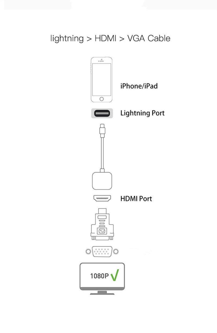 Lightning to HDMI adapter converter, Lightning AV adapter, NOTTODAY for iPhone X 8 7 6 5 iPad iPod on HDTV Monitor projector, 2 in 1 Plug and Play 1080P Audio AV Connector