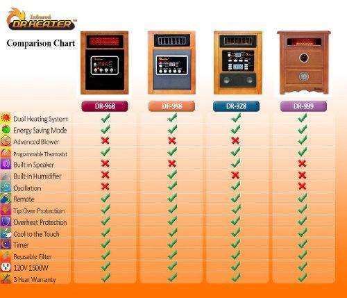 Dr Infrared Heater Portable Space Heater, 1500-Watt