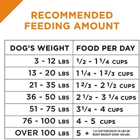 Purina Pro Plan With Probiotics Shredded Blend High Protein, Digestive Health Adult Dry Dog Food (Packaging May Vary) 14