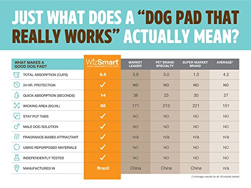 Review WizSmart Premium Puppy Pee