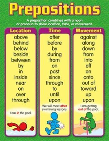 TREND enterprises, Inc. Prepositions Learning Chart, 17