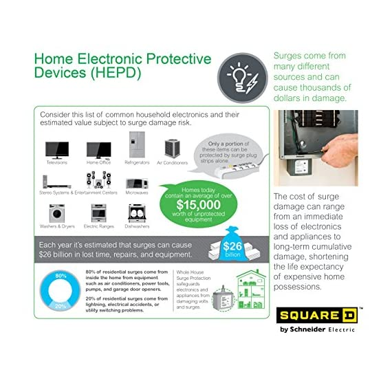 Square D by Schneider Electric HEPD80 Home Electronics Protective Device 2 Equal protection to circuits and receptacles throughout home. Protects appliances/equipment that are not plugged into a surge strip Includes an LED indicator NEMA 4X rated for outdoor/indoor use, 80,000 amp Surge Current Rating, 25,000 amp SCCR. CSA and UL 1449 3rd Edition Type 1 SPD