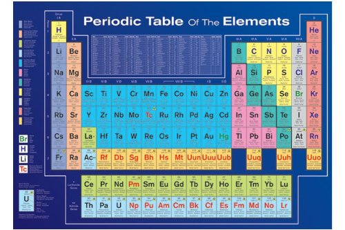 Periodic Table of Elements (Educational) Art Poster Print - - Periodic Chart