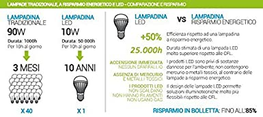 Comparazione Watt Lumen Led.Iperled Olive Led Bulb E14 6 W Equal To 40 W Class A Natural