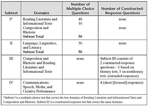CSET English Subtests I-IV Book + Online (CSET Teacher