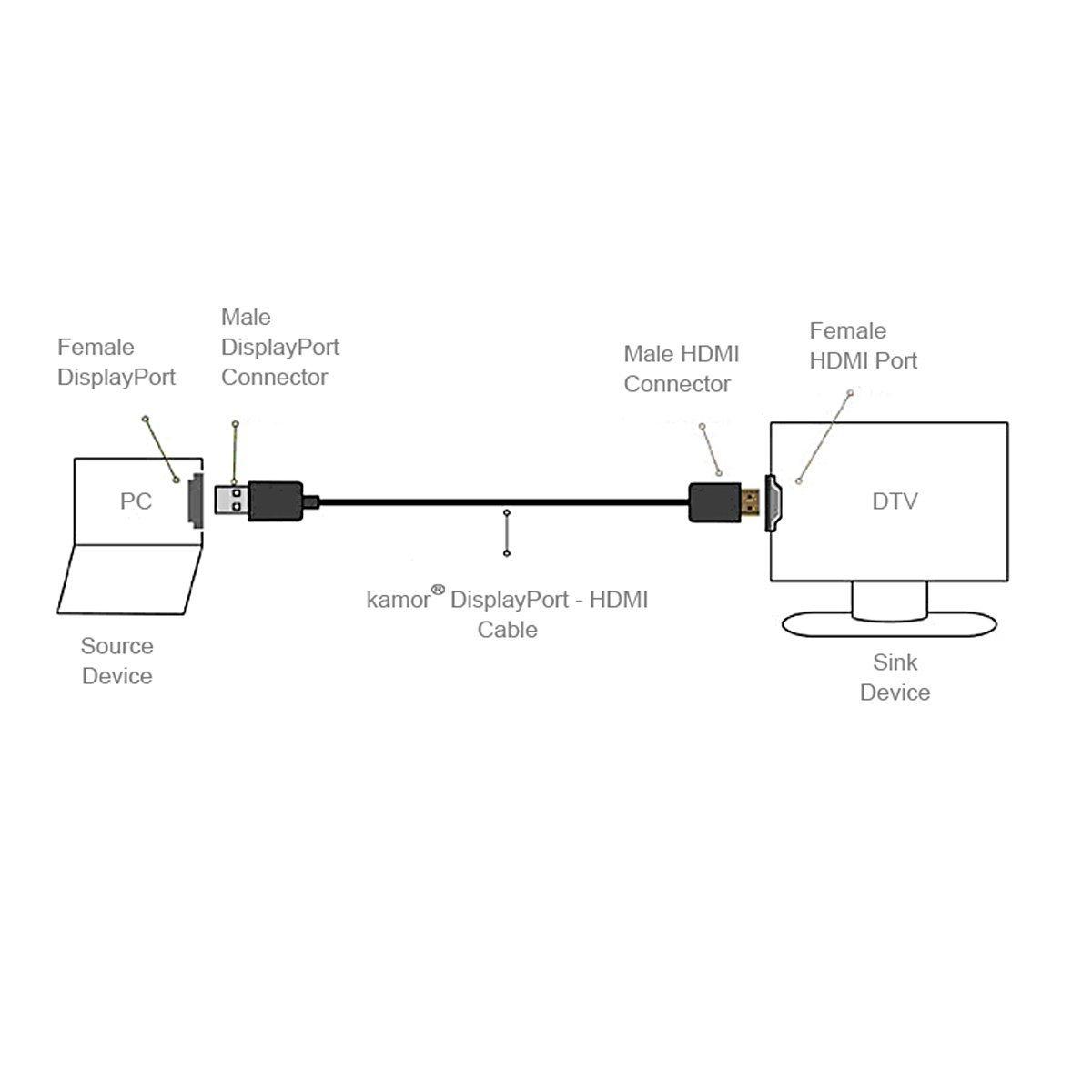 Outstanding Displayport Connector Wiring Basic Electronics Wiring Diagram Wiring Database Cominyuccorg