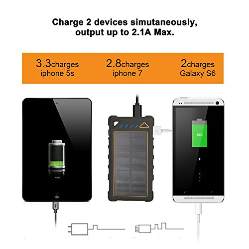 solar charger questionnaire Find great deals on ebay for solar charger and 12v solar charger shop with confidence.