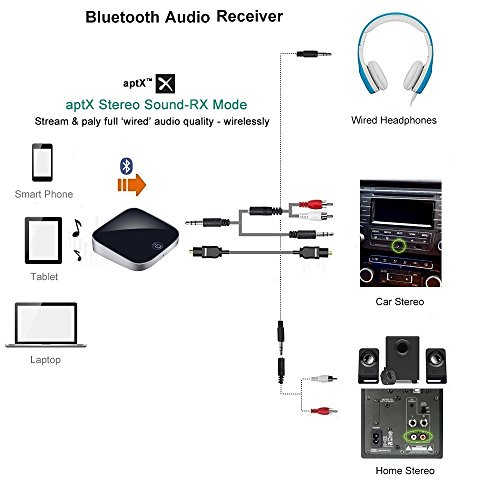 Giveet 2-in-1 Bluetooth Transmitter Receiver Digital Optical Toslink and 3.5mm Wireless Audio Adapter for TV Home Car Stereo System, Bluetooth 4.1, A2DP, aptX LL(2 Devices Simultaneously) by Giveet (Image #5)