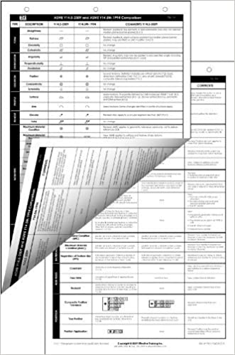 Asme Y145 2009 Vs Asme Y145m 1994 Standard Comparison Chart Alex