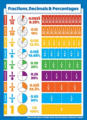 10 Educational Math Posters for Kids - Multiplication Chart, Division,  Addition, Subtraction,