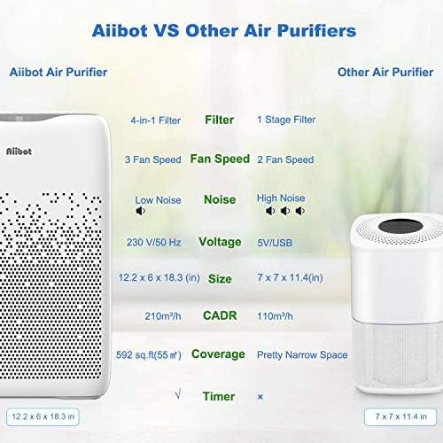 Aiibot Purificateur d'Air, Véritable HEPA et Filtre à Charbon Actif, Éliminateur de Poussière, Pollen et Mauvaises Odeurs, Minuterie & Anion, Maison