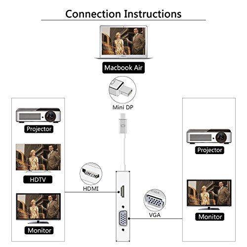 Mini Displayport Thunderbolt DP to HDMI DVI VGA DP Adapter 4K for Apple MacBook, iMac, Mac Air, Mac Pro by XAHC (Image #1)