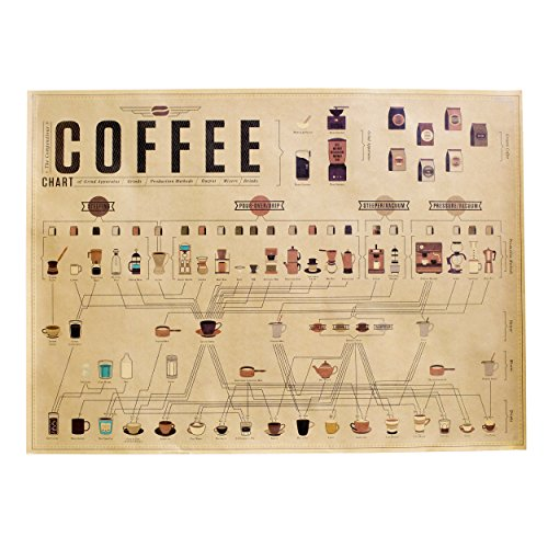 isanHUI The Coffee Chart, Flavors of The Coffee Belt, Espresso Ratio, Old Style Wall Decor Poster (2820inch) (Coffee Chart)