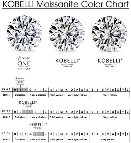Kobelli Forever One Moissanite and Lab Grown Diamond Engagement Ring 2 1/10 CTW 14k White Gold (DEF/VS)