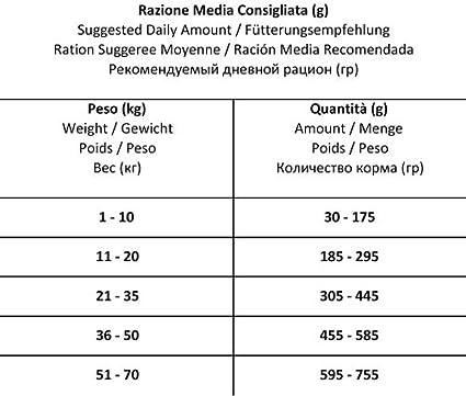 Forza 10 Perianal Active Cane 4 kg: Amazon.es: Salud y ...