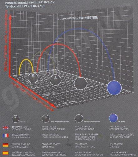 Squashbälle Farben.Dunlop Pro Squashbälle 3stk Turnierball Amazon De Sport