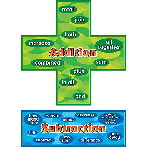 - Really Good Stuff Addition-Subtraction Words Posters Set