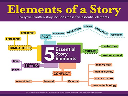Elements of a Story Five Essential Story Elements Diagram Poster