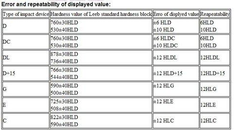 Gowe portátil dureza Leeb probador rango de medición: 170~960hld, dureza antirresiduos: HL, HB, HRB, HRC, element, HV, HS: Amazon.es: Bricolaje y ...