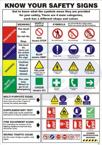 Health Safety Health Safety Know Your Safety Signs A3