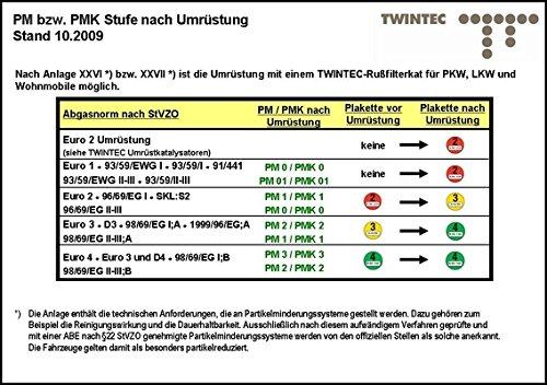 Twintec 25 51 20 07 Nachrüstsatz, Ruß- Partikelfilter