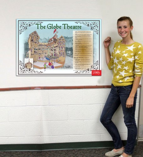 The Globe Theatre Poster by Teacher's Discovery