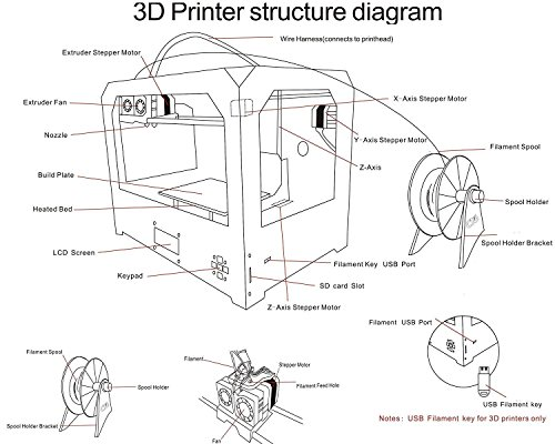Perfectink Fdm 3d Printers Kit Updated Sturdy Frame Dual Extruder