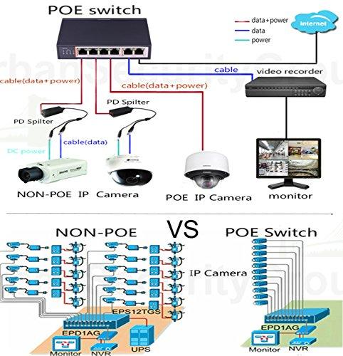 Usg ip cctv 6 port poe network switch 4x poe ports for ip cameras usg ip cctv 6 port poe network switch 4x poe ports for ip cameras sciox Gallery