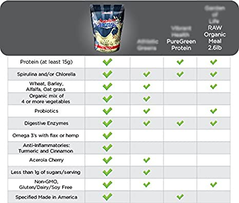 Amazon.com: Batido American Natural Superfood, 1: Health ...