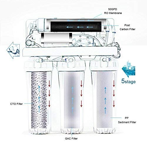 75 GPD RO Water System Set 5 Stage Commercial Undersink Reverse Osmosis Drinking Water Filtration Purifier Filter System Membrane Filter with Boost Pump for Home,Water Softener,NSF Certified