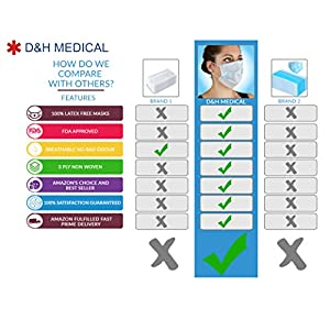 100 Pack Disposable Medical Sanitary Surgical Face Masks with Elastic Earloops - Hypoallergenic Thick 3-Ply Cotton Filter for Pollen, Allergies, Cold, Dust, Flu, Bacteria, Dentists and Doctors.