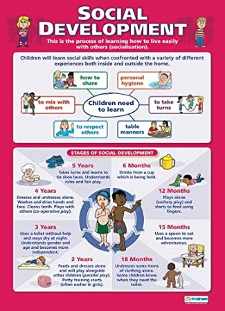 Social Development|Child Development Educational Wall Chart/Poster in  laminated paper (A1 850mm
